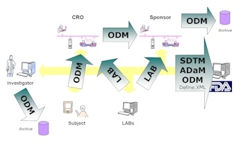 CDISC ODM Implementation - Operational Data Model